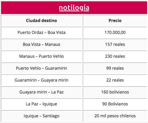 ruta de venezuela a chile por tierra por Brasil